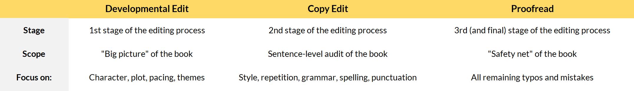 Table Developmental Edit vs Copy Edit vs Proofread