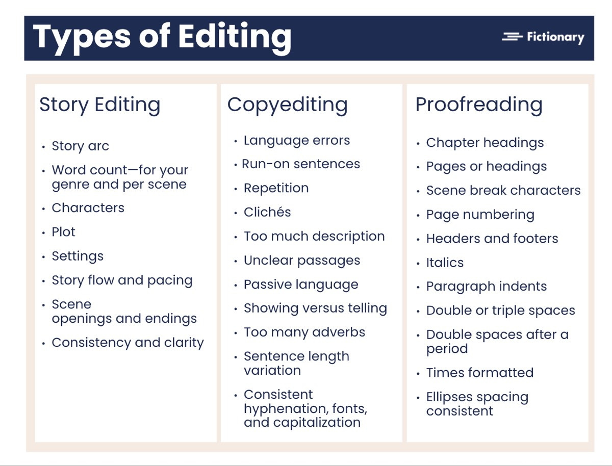 Story Editing | Types of Editing