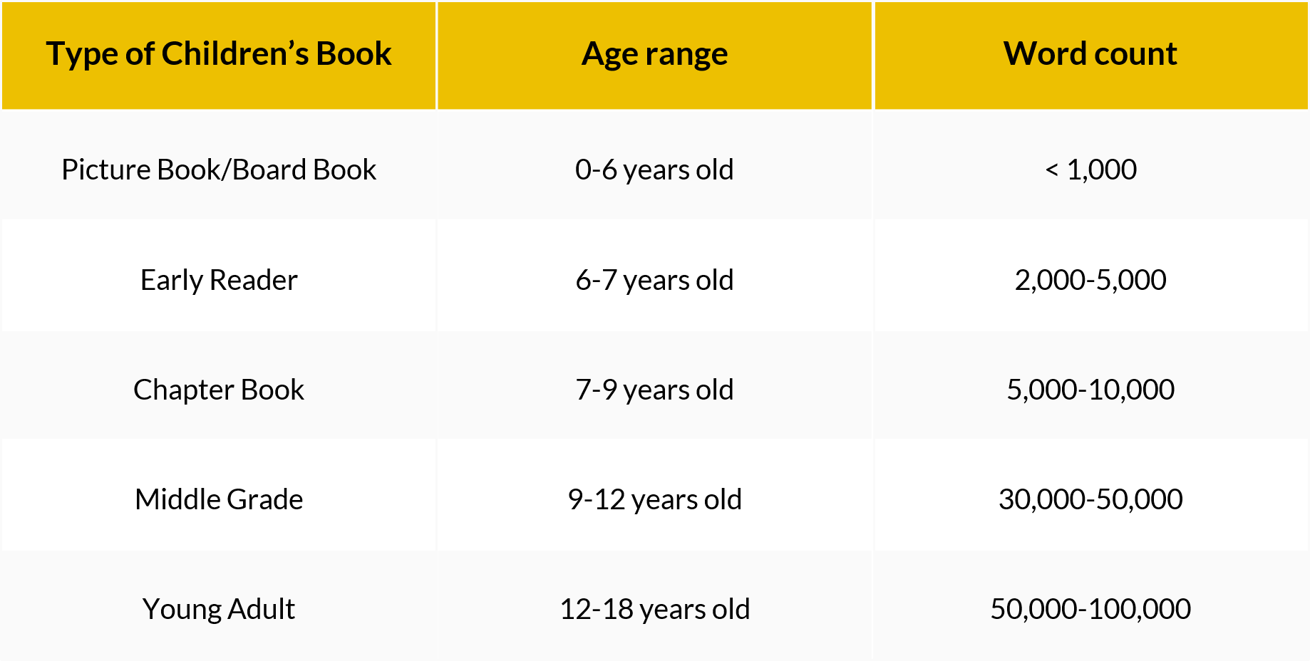 How to Self-Publish a Children's Book | Types of Book Table